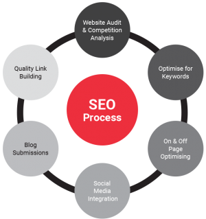 Brand Solutions Melbourne Digital Marketing Agency - SEO